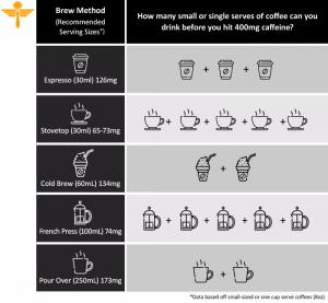 Infographic_-_Caffeine_Intake_1_-300x277