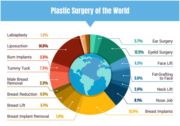 plastic-surgery-world